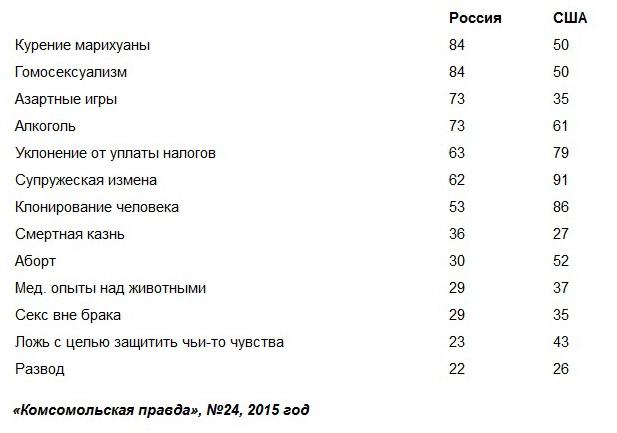 что осуждают в России и Сша
